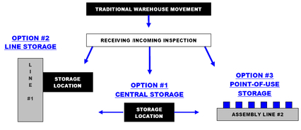 Supply Management Processes